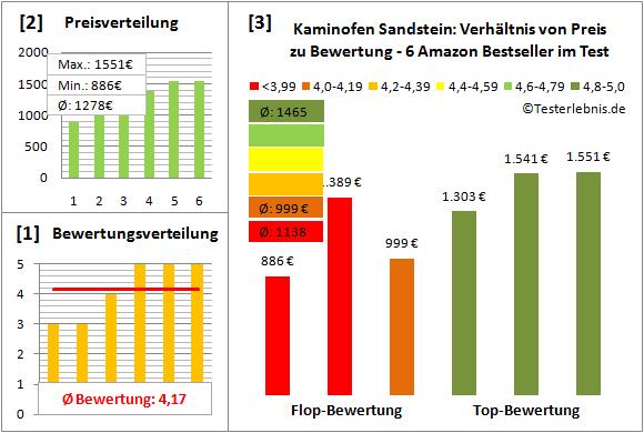 Kaminofen-Sandstein Test Bewertung