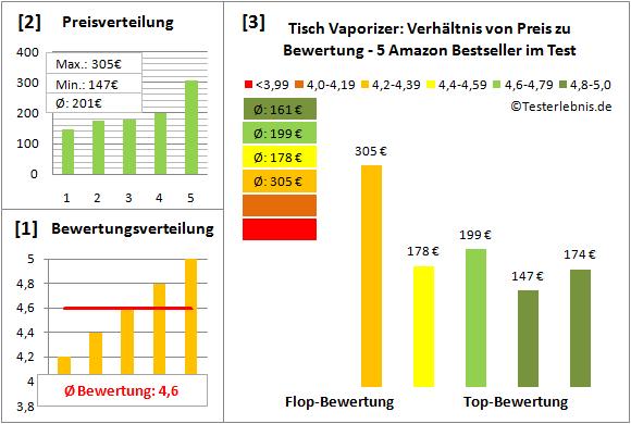 tisch-vaporizer Test Bewertung