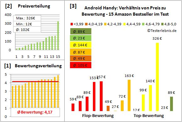 android-handy-test-bewertung Test Bewertung
