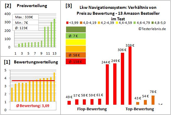 lkw-navigationssystem Test Bewertung