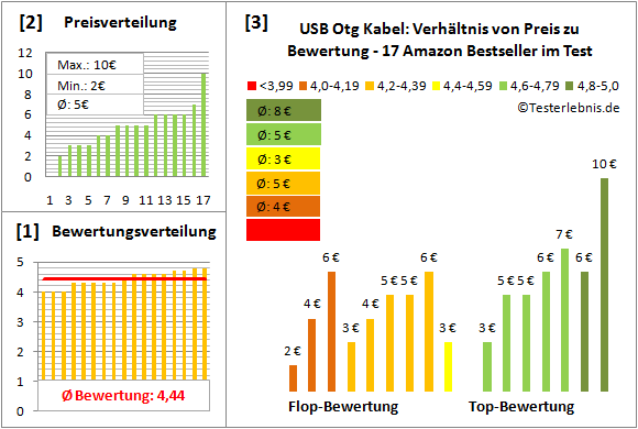 usb-otg-kabel Test Bewertung