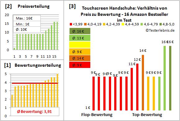 touchscreen-handschuhe Test Bewertung