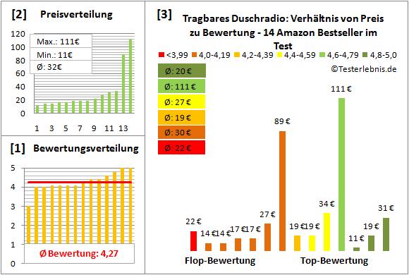 tragbares-duschradio Test Bewertung