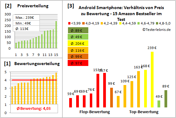 android-smartphone-test-bewertung Test Bewertung