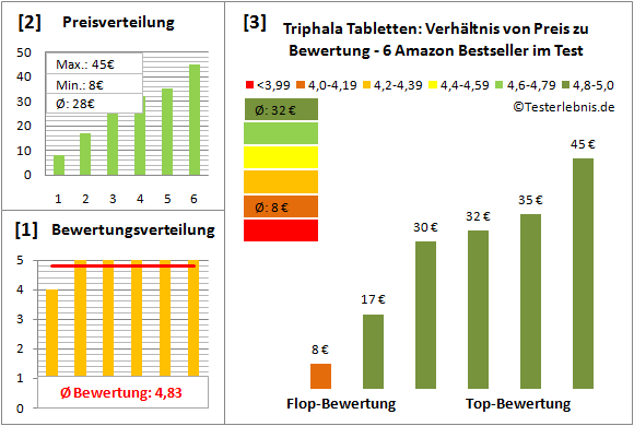 triphala-tabletten Test Bewertung