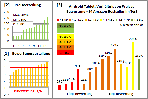 android-tablet-test-bewertung Test Bewertung
