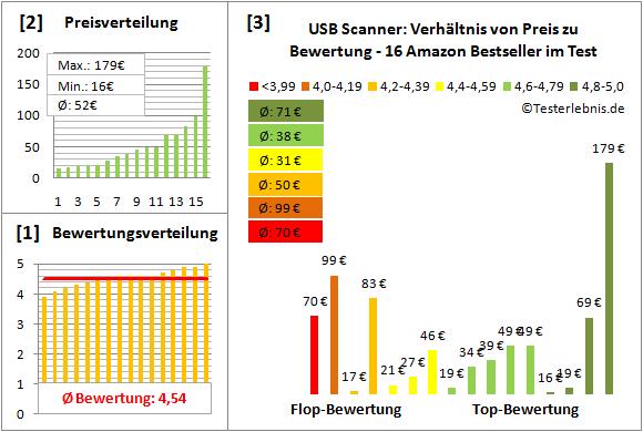 usb-scanner Test Bewertung