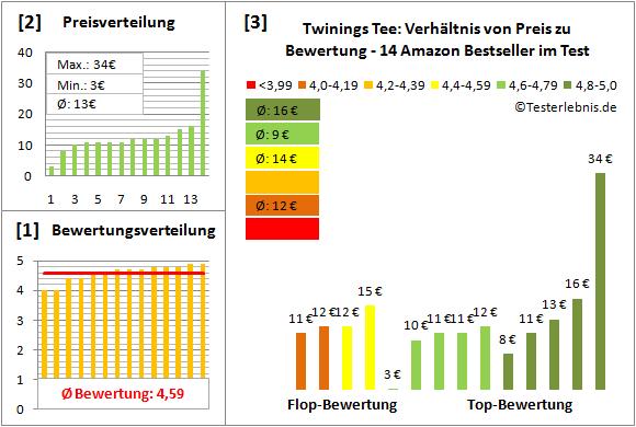 twinings-tee Test Bewertung