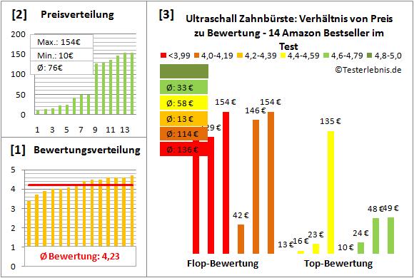 ultraschall-zahnbuerste Test Bewertung