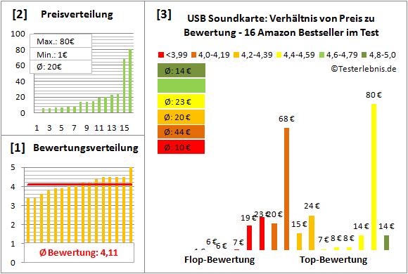 usb-soundkarte Test Bewertung