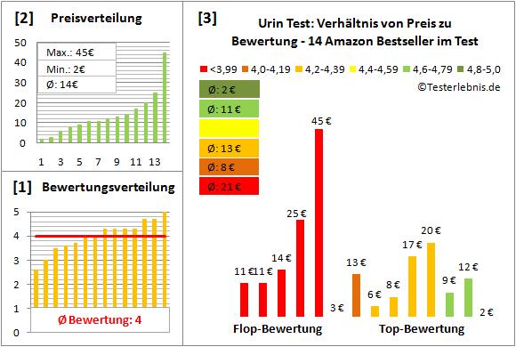 urin-test Test Bewertung