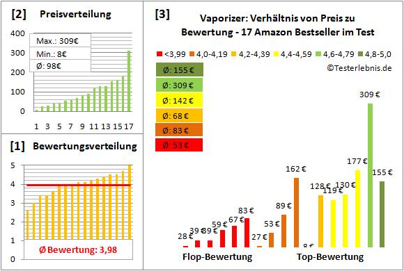 vaporizer Test Bewertung