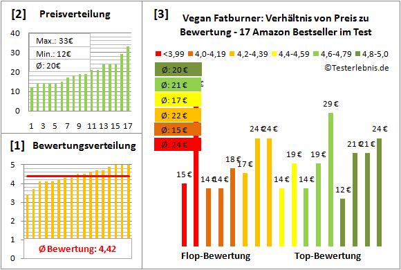 vegan-fatburner Test Bewertung
