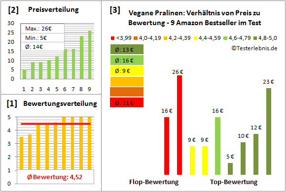 vegane-pralinen Test Bewertung