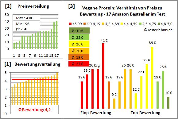vegane-protein Test Bewertung