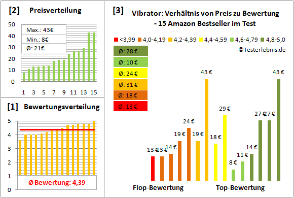 vibrator Test Bewertung