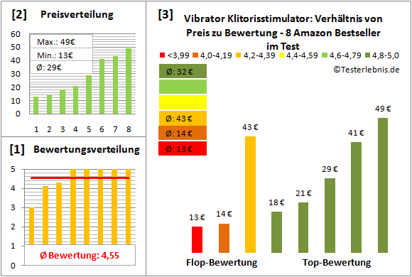 vibrator-klitorisstimulator Test Bewertung