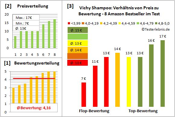 vichy-shampoo Test Bewertung