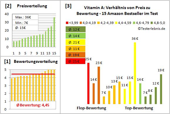 vitamin-a Test Bewertung
