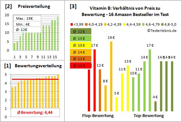 vitamin-b Test Bewertung