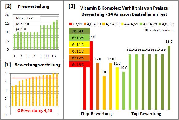 vitamin-b-komplex Test Bewertung