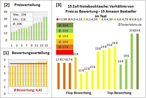 15-zoll-notebooktasche-test-bewertung Test Bewertung