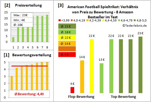 American-Football-Spieltrikot Test Bewertung