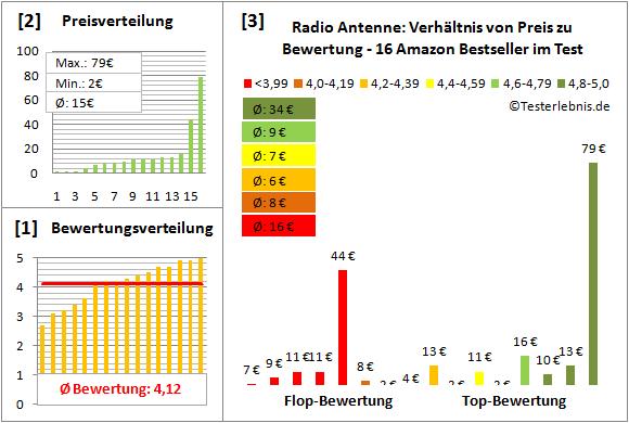 antenne-radio-test-bewertung Test Bewertung