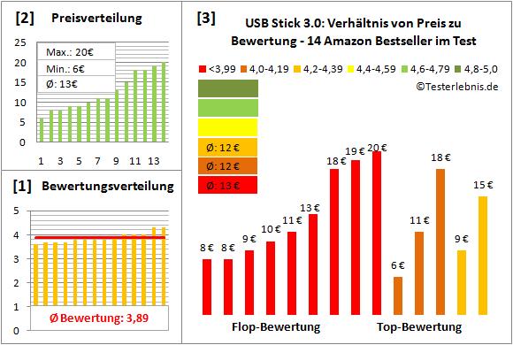 usb-stick-3.0 Test Bewertung