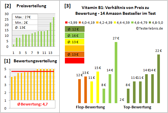 vitamin-b1 Test Bewertung
