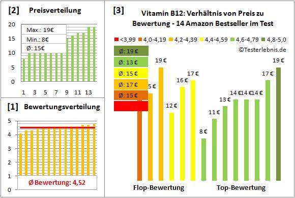 vitamin-b12 Test Bewertung