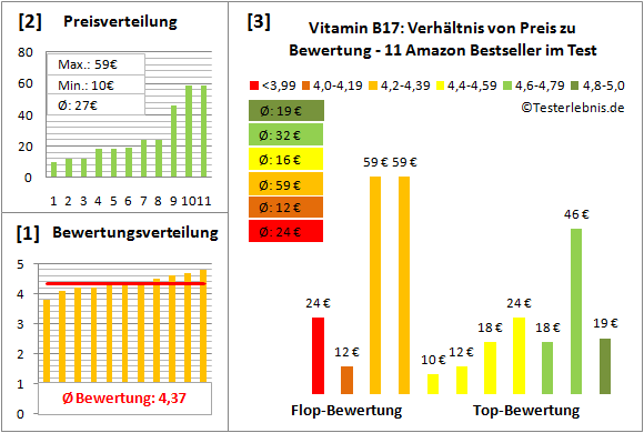 vitamin-b17 Test Bewertung