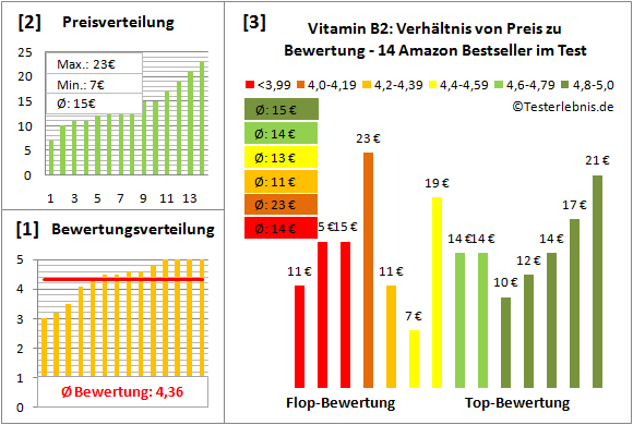 vitamin-b2 Test Bewertung