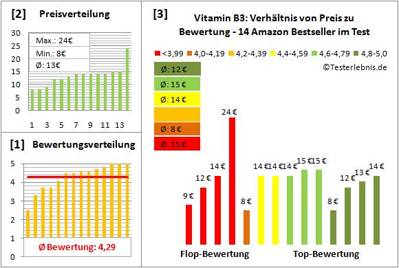 vitamin-b3 Test Bewertung