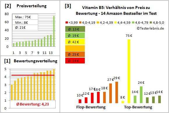 vitamin-b5 Test Bewertung