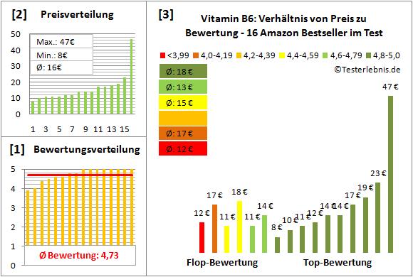 vitamin-b6 Test Bewertung