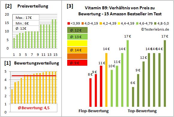 vitamin-b9 Test Bewertung