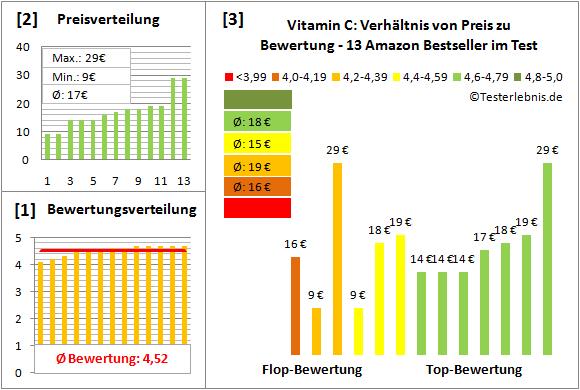 vitamin-c Test Bewertung