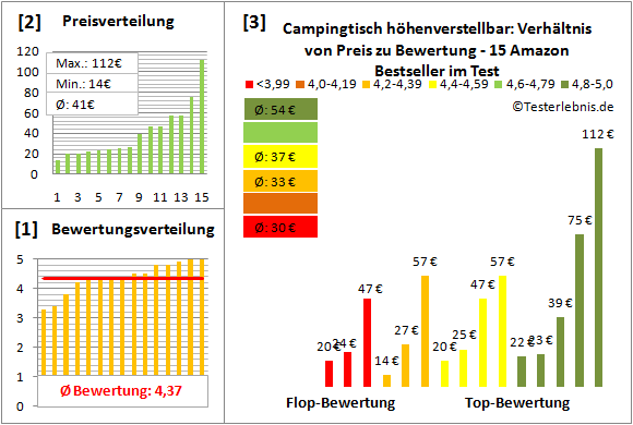 Campingtisch-hoehenverstellbar Test Bewertung
