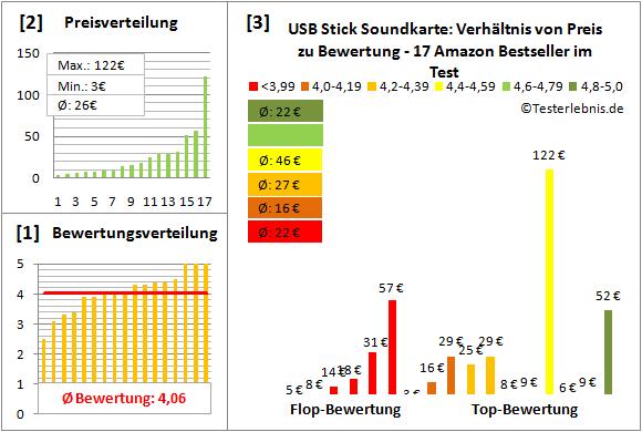 usb-stick-soundkarte Test Bewertung