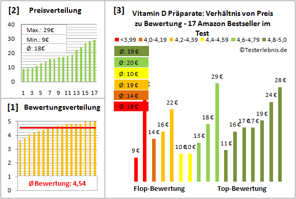 vitamin-d-praeparate Test Bewertung