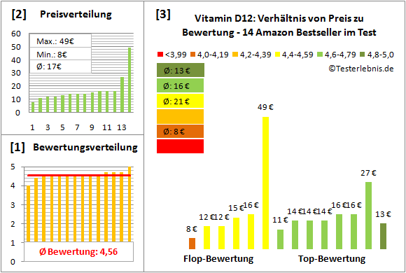 vitamin-d12 Test Bewertung