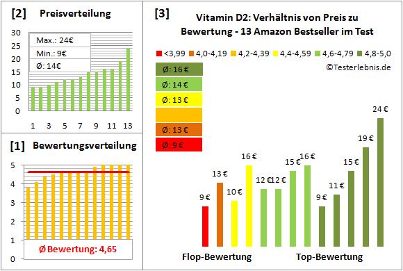 vitamin-d2 Test Bewertung