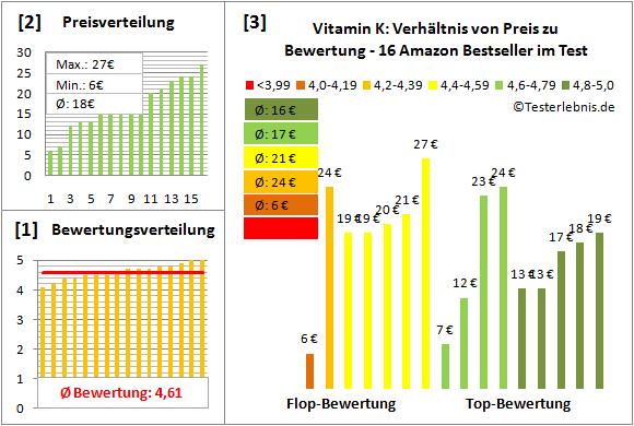 vitamin-k Test Bewertung