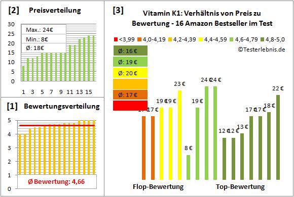 vitamin-k1 Test Bewertung