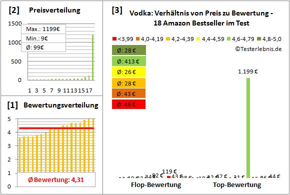 vodka Test Bewertung