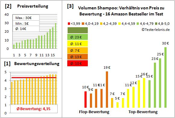 volumen-shampoo Test Bewertung