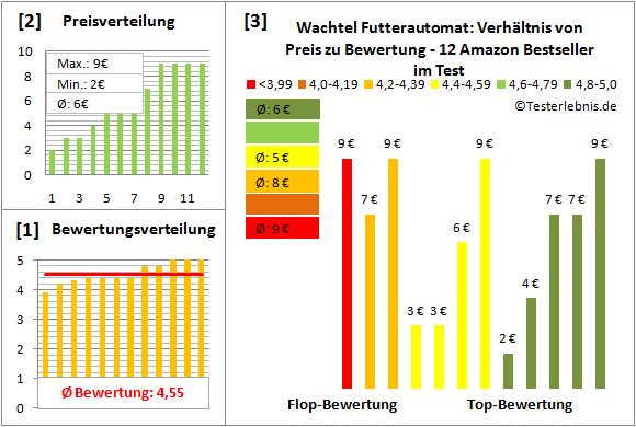 wachtel-futterautomat Test Bewertung
