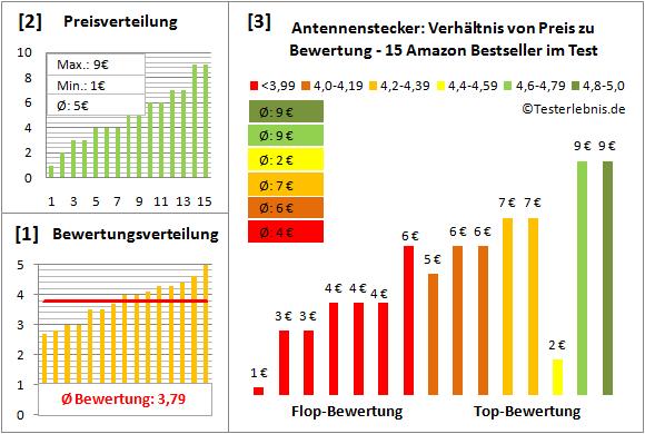 antennenstecker-test-bewertung Test Bewertung