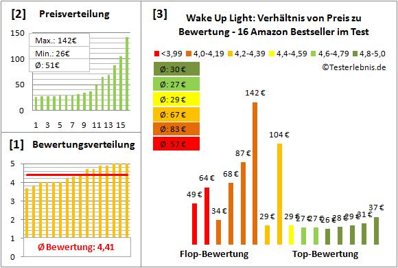 wake-up-light Test Bewertung